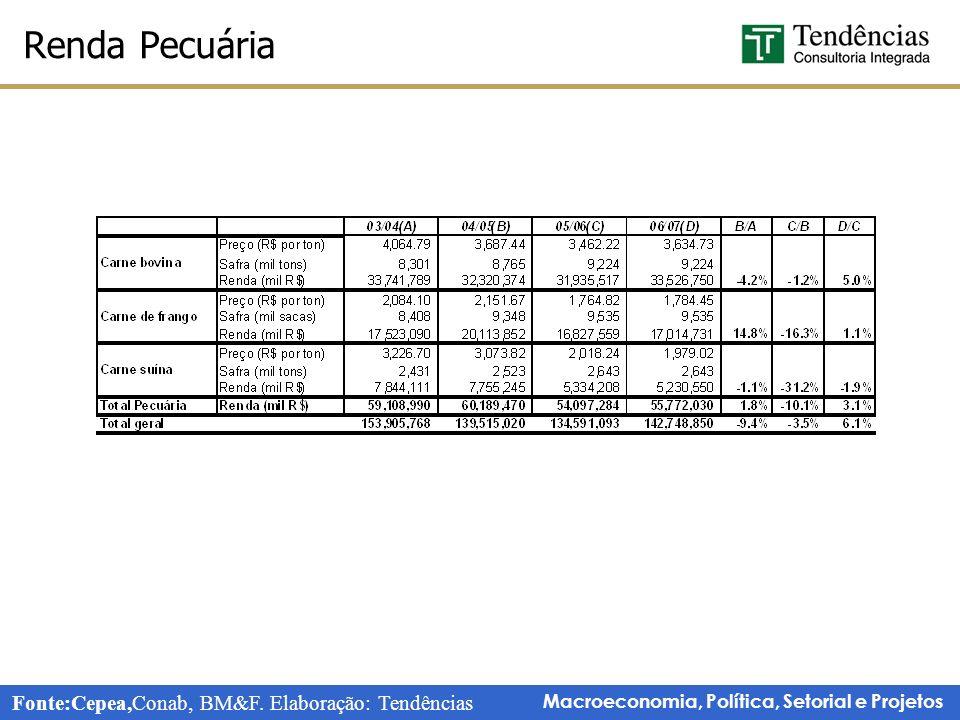 Macroeconomia, Política, Setorial e Projetos Renda Pecuária Fonte:Cepea,Conab, BM&F.