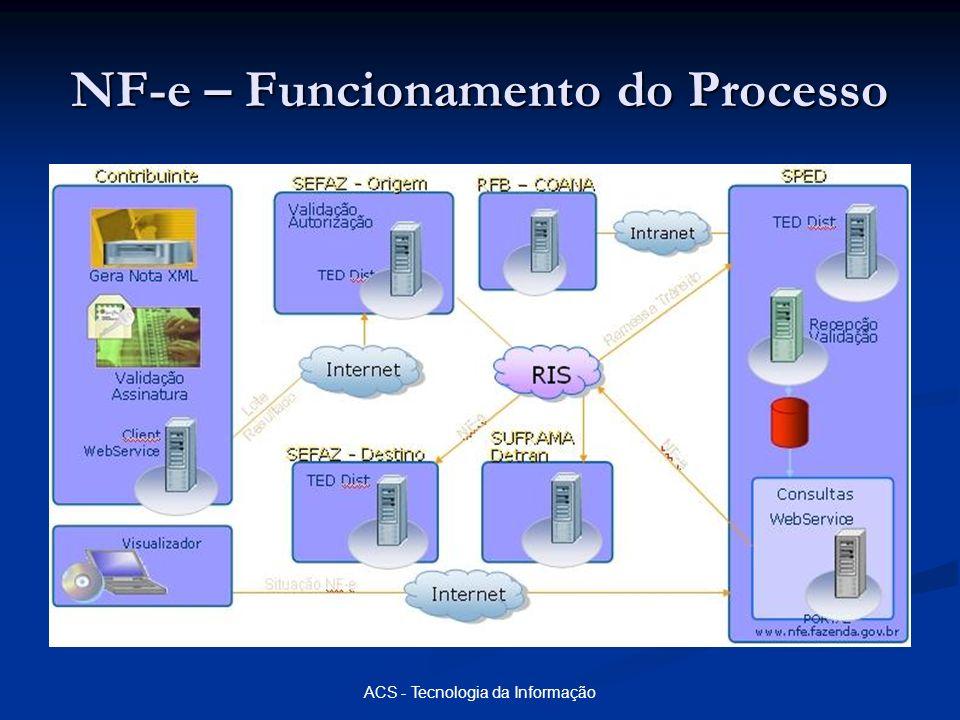 ACS - Tecnologia da Informação NF-e – Funcionamento do Processo
