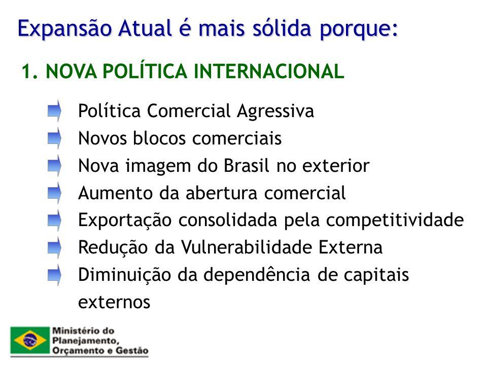 Expansão Atual é mais sólida porque: Política Comercial Agressiva Novos blocos comerciais Nova imagem do Brasil no exterior Aumento da abertura comerc