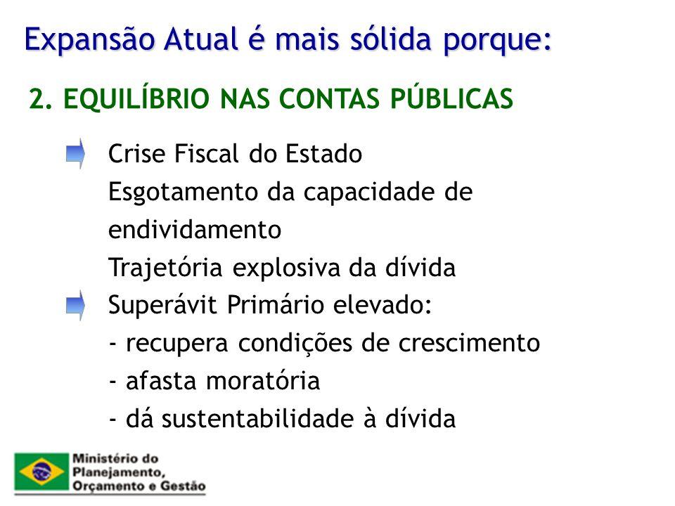 Expansão Atual é mais sólida porque: Crise Fiscal do Estado Esgotamento da capacidade de endividamento Trajetória explosiva da dívida Superávit Primár