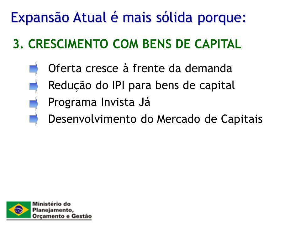 Expansão Atual é mais sólida porque: Oferta cresce à frente da demanda Redução do IPI para bens de capital Programa Invista Já Desenvolvimento do Merc