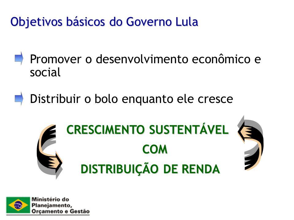 Objetivos básicos do Governo Lula Promover o desenvolvimento econômico e social Distribuir o bolo enquanto ele cresce CRESCIMENTO SUSTENTÁVEL DISTRIBU