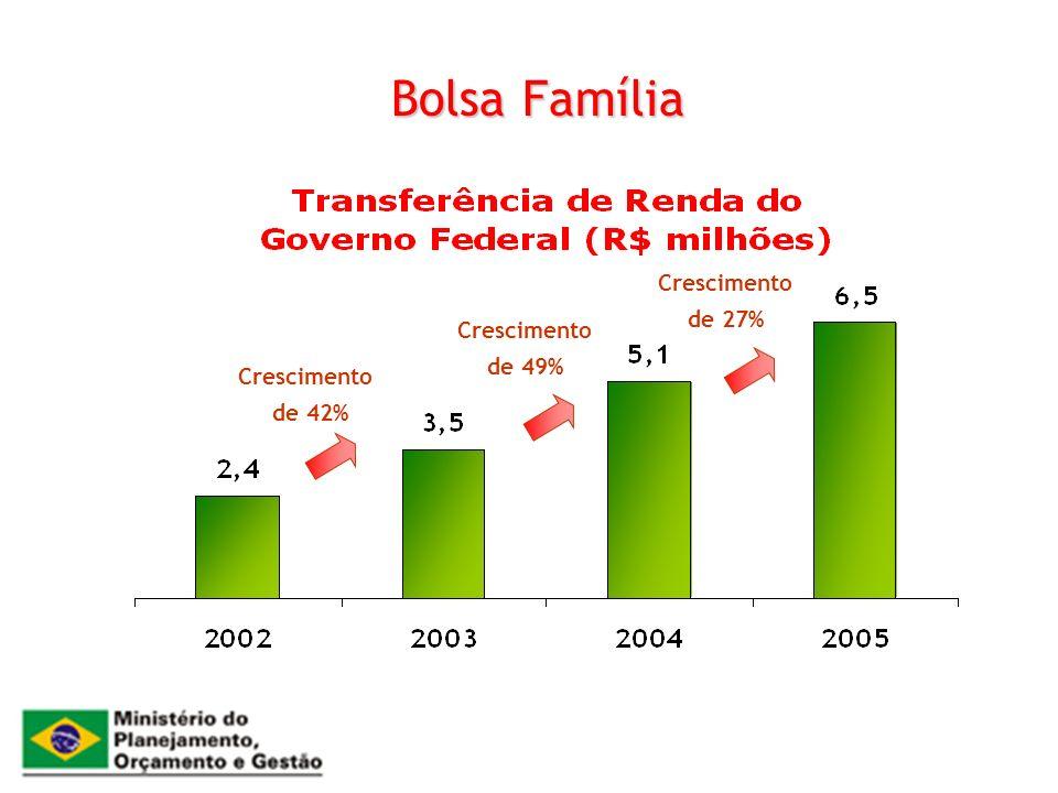 Bolsa Família Crescimento de 42% Crescimento de 49% Crescimento de 27%