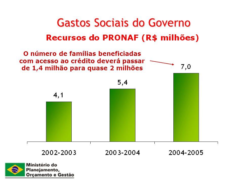 Gastos Sociais do Governo O número de famílias beneficiadas com acesso ao crédito deverá passar de 1,4 milhão para quase 2 milhões