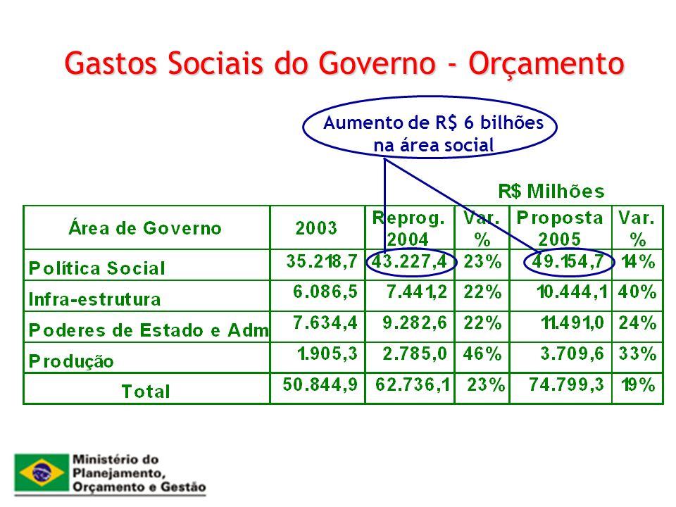 Gastos Sociais do Governo - Orçamento Aumento de R$ 6 bilhões na área social