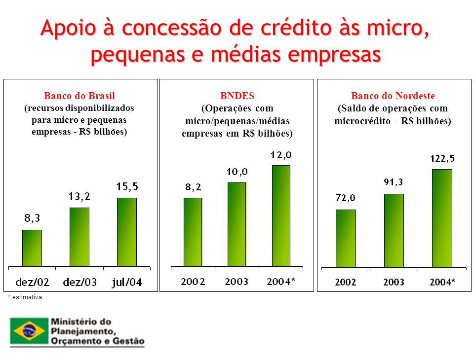 Apoio à concessão de crédito às micro, pequenas e médias empresas * estimativa Banco do Brasil (recursos disponibilizados para micro e pequenas empres