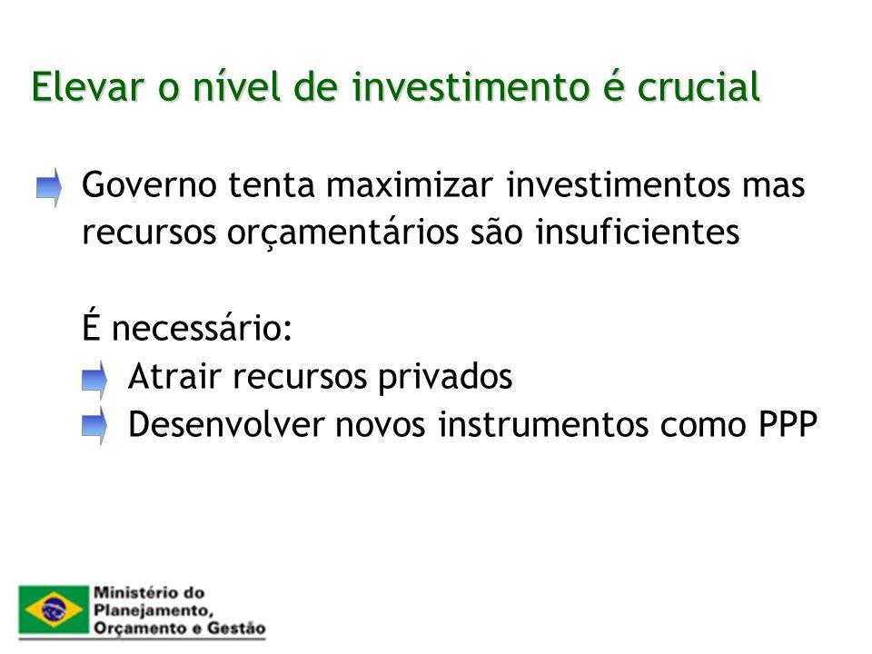 Elevar o nível de investimento é crucial Governo tenta maximizar investimentos mas recursos orçamentários são insuficientes É necessário: Atrair recur
