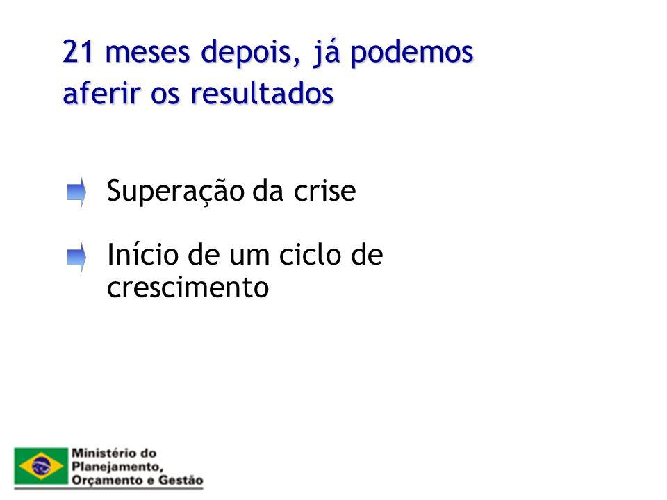 21 meses depois, já podemos aferir os resultados Superação da crise Início de um ciclo de crescimento