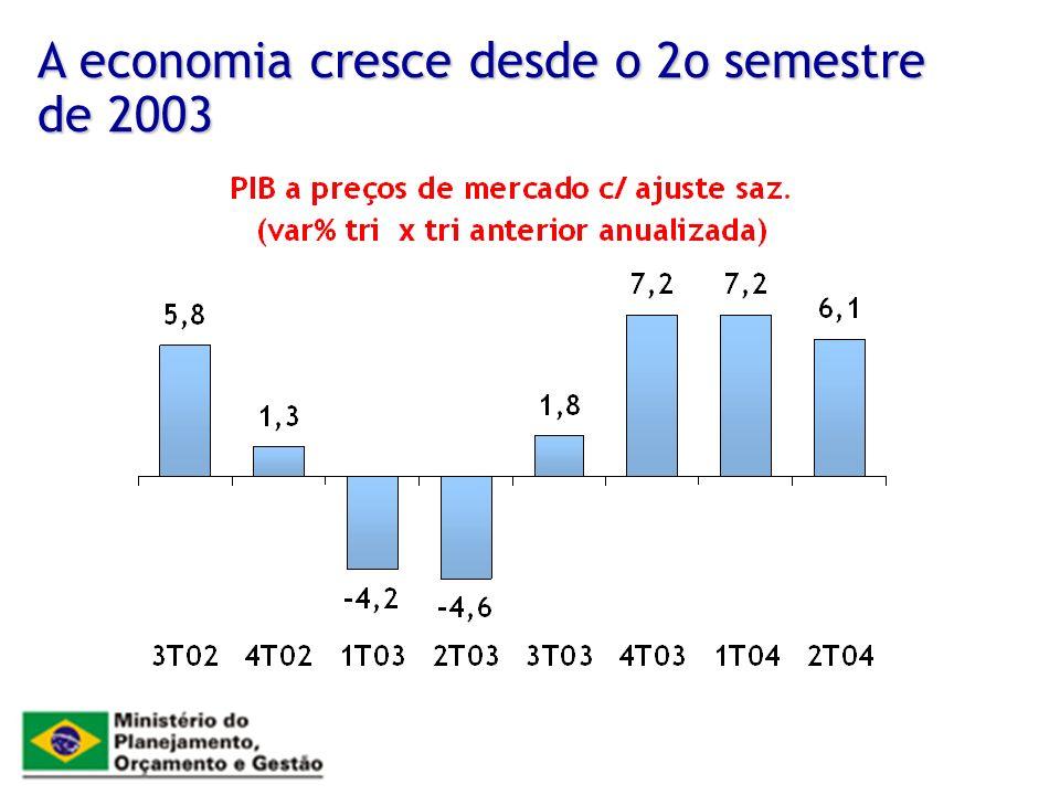 A economia cresce desde o 2o semestre de 2003