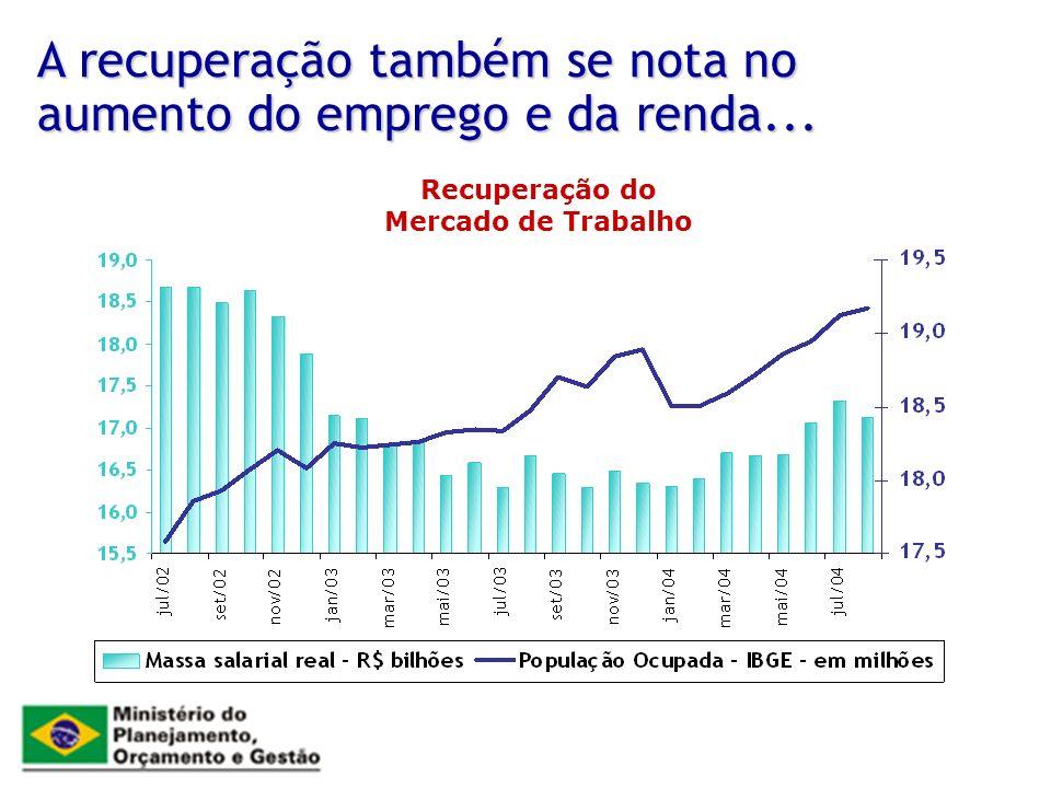 A recuperação também se nota no aumento do emprego e da renda... Recuperação do Mercado de Trabalho