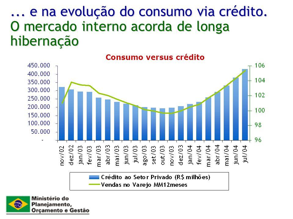 ... e na evolução do consumo via crédito. O mercado interno acorda de longa hibernação Consumo versus crédito