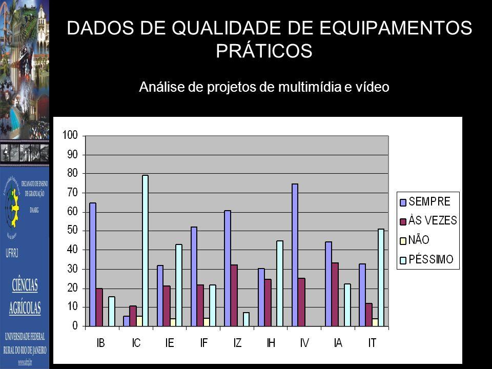 DADOS DE QUALIDADE DE EQUIPAMENTOS PRÁTICOS Análise de projetos de multimídia e vídeo