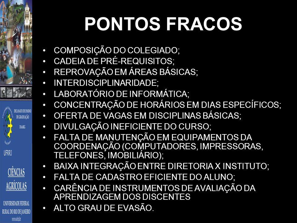 PONTOS FRACOS COMPOSIÇÃO DO COLEGIADO; CADEIA DE PRÉ-REQUISITOS; REPROVAÇÃO EM ÁREAS BÁSICAS; INTERDISCIPLINARIDADE; LABORATÓRIO DE INFORMÁTICA; CONCE