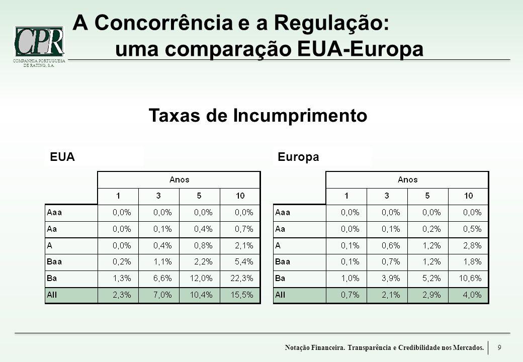 COMPANHIA PORTUGUESA DE RATING, S.A. A Concorrência e a Regulação: uma comparação EUA-Europa 9 Taxas de Incumprimento Notação Financeira. Transparênci