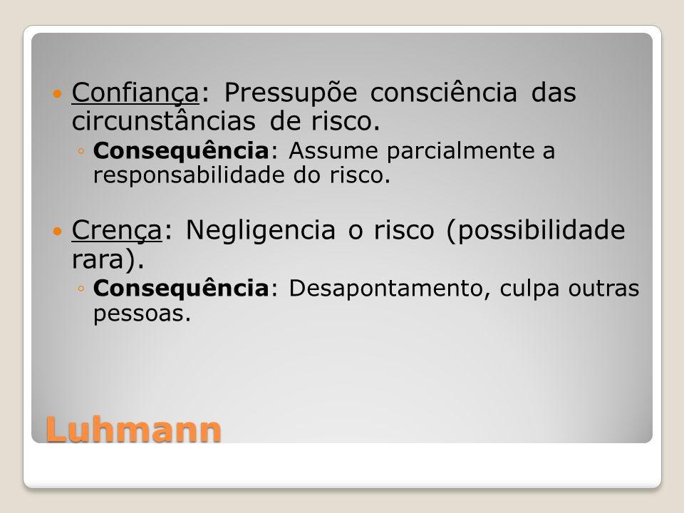 Luhmann Confiança: Pressupõe consciência das circunstâncias de risco. Consequência: Assume parcialmente a responsabilidade do risco. Crença: Negligenc