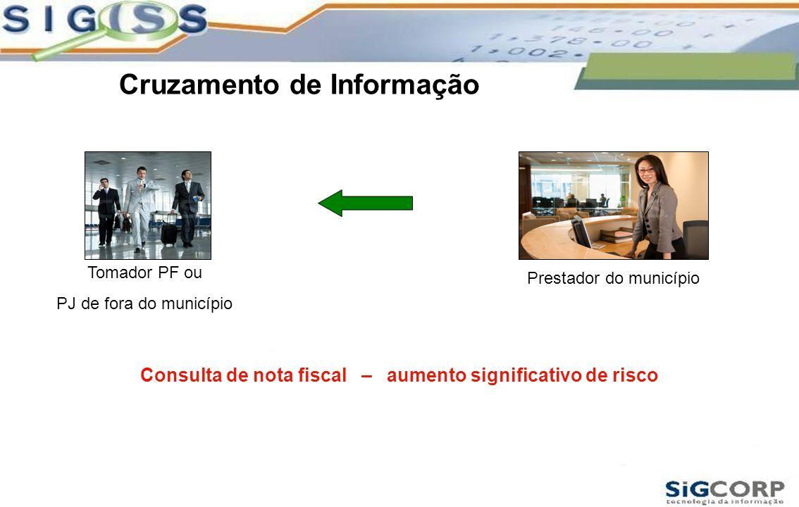 Cruzamento de Informação Tomador PF ou PJ de fora do município Prestador do município Consulta de nota fiscal – aumento significativo de risco
