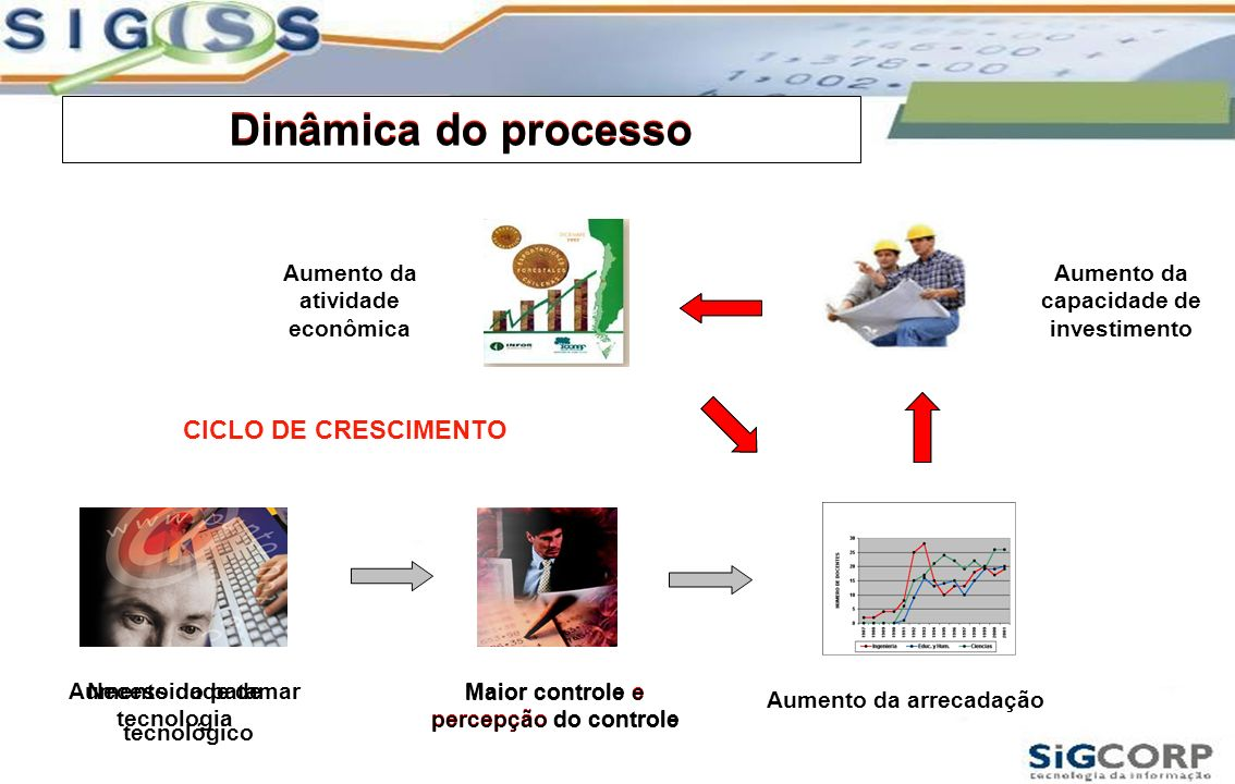 Dinâmica do processo Maior controle e percepção do controle CICLO DE CRESCIMENTO Aumento do patamar tecnológico Maior controle e percepção do controle