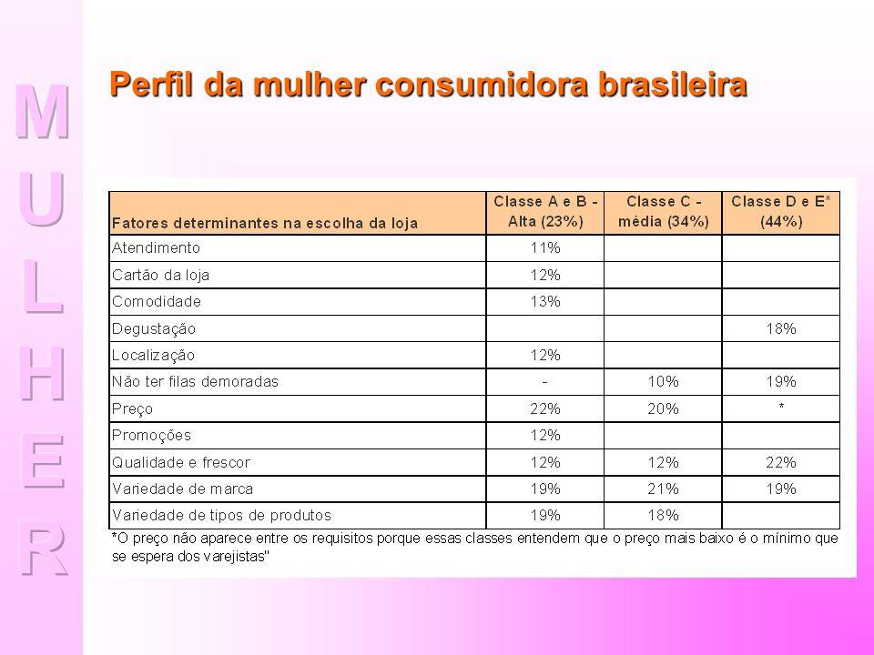 Perfil da mulher consumidora Preferência de consumo por Categoria/seção e pela faixa etária da consumidora brasileira.