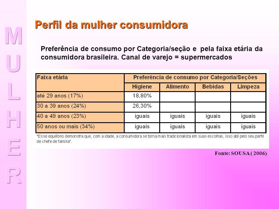 Dantas (2006) traz em sua matéria, o quadro abaixo traçando o perfil da mulher consumidora brasileira: DADOSFONTE As mulheres são responsáveis por 80% do potencial de consumo nacional Agência Eva - 2000 Um terço dos municípios brasileiros são providos por mulheres, ou seja, 32%.