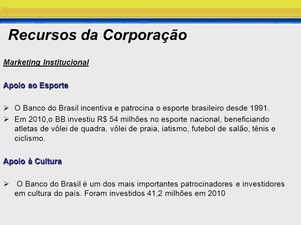 Recursos da Corporação Marketing Institucional Apoio ao Esporte O Banco do Brasil incentiva e patrocina o esporte brasileiro desde 1991. Em 2010,o BB
