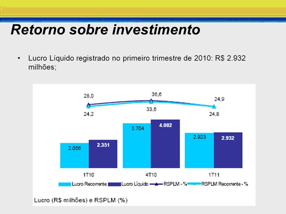 Retorno sobre investimento Lucro Líquido registrado no primeiro trimestre de 2010: R$ 2.932 milhões;