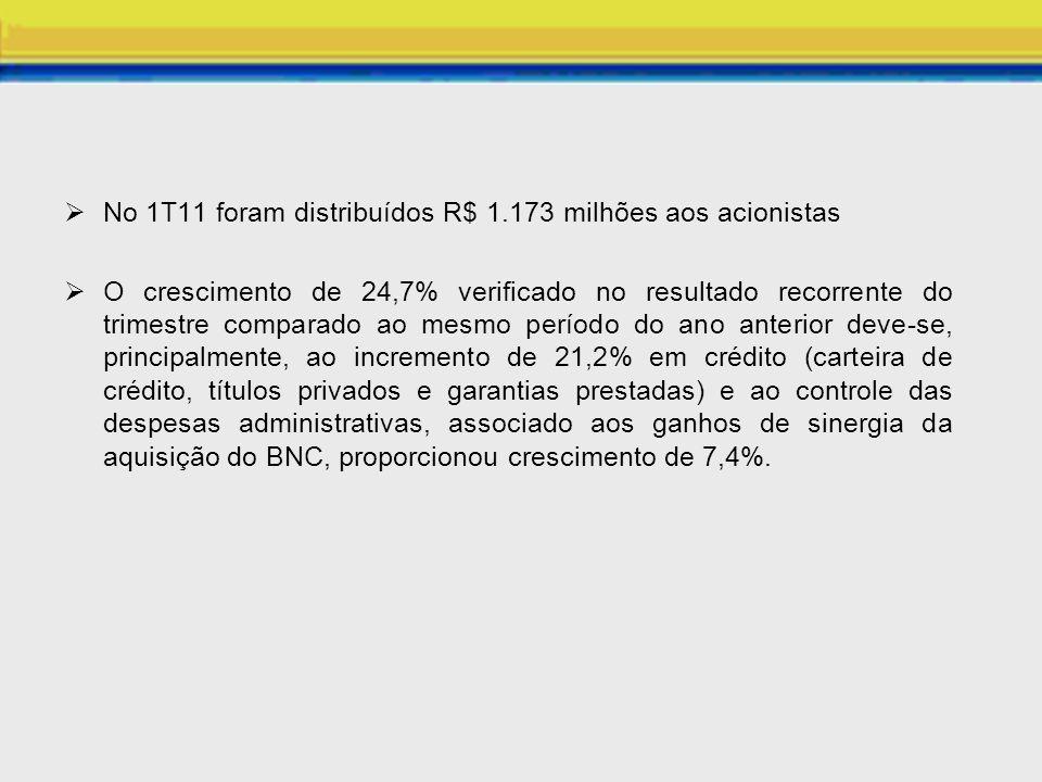 No 1T11 foram distribuídos R$ 1.173 milhões aos acionistas O crescimento de 24,7% verificado no resultado recorrente do trimestre comparado ao mesmo p