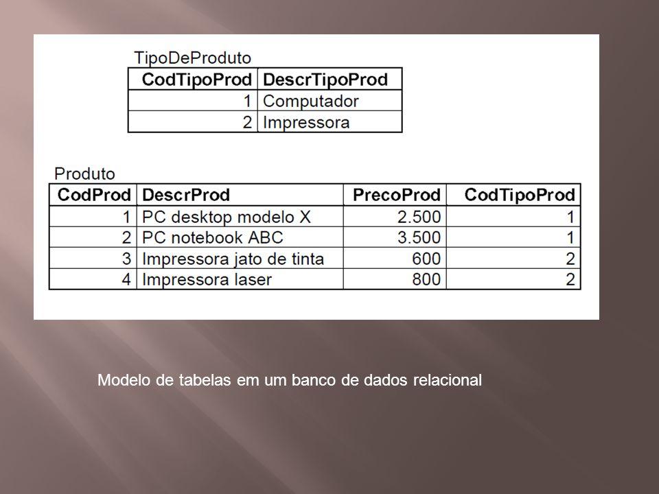 Modelo de tabelas em um banco de dados relacional