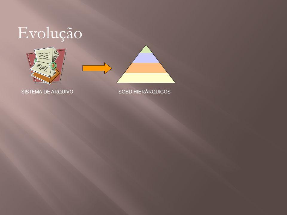 Evolução SISTEMA DE ARQUIVOSGBD HIERÁRQUICOS