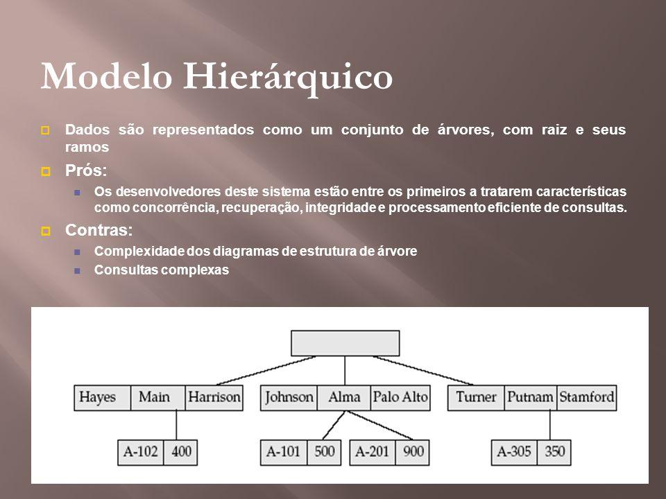 Modelo Hierárquico Dados são representados como um conjunto de árvores, com raiz e seus ramos Prós: Os desenvolvedores deste sistema estão entre os pr