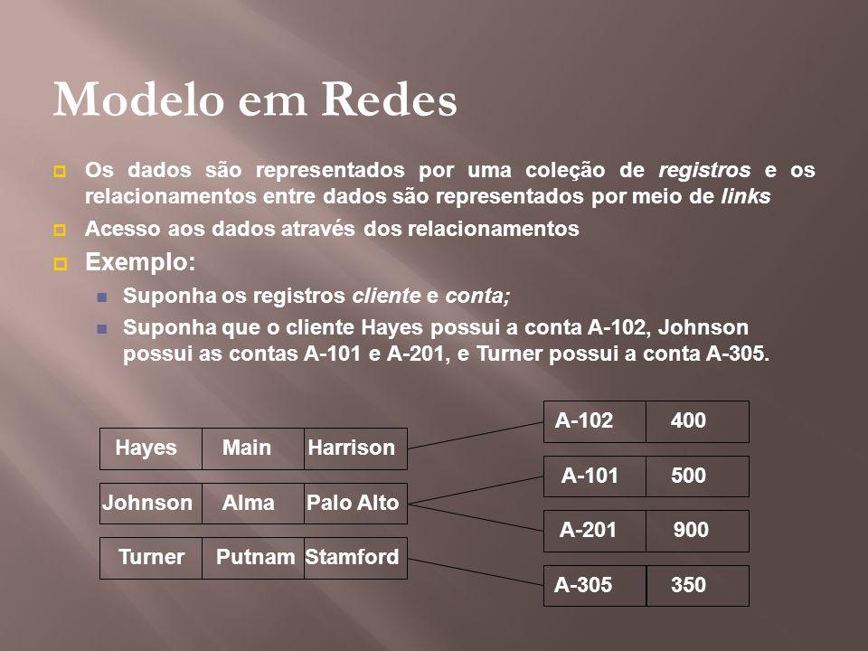 Modelo em Redes Os dados são representados por uma coleção de registros e os relacionamentos entre dados são representados por meio de links Acesso ao