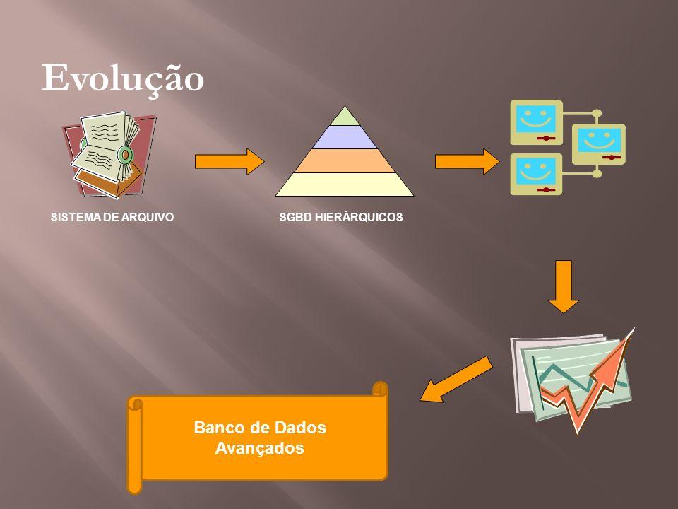 Evolução SISTEMA DE ARQUIVOSGBD HIERÁRQUICOS Banco de Dados Avançados