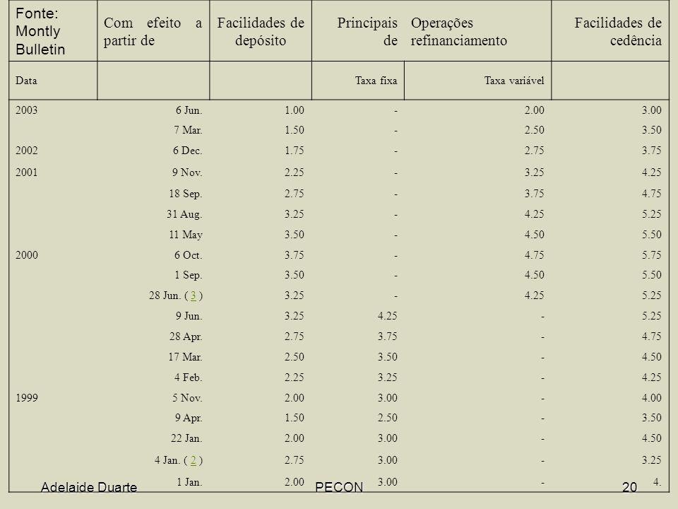 Adelaide DuartePECON20 Fonte: Montly Bulletin Com efeito a partir de Facilidades de depósito Principais de Operações refinanciamento Facilidades de cedência DataTaxa fixaTaxa variável 20036 Jun.1.00-2.003.00 7 Mar.1.50-2.503.50 20026 Dec.1.75-2.753.75 20019 Nov.2.25-3.254.25 18 Sep.2.75-3.754.75 31 Aug.3.25-4.255.25 11 May3.50-4.505.50 20006 Oct.3.75-4.755.75 1 Sep.3.50-4.505.50 28 Jun.
