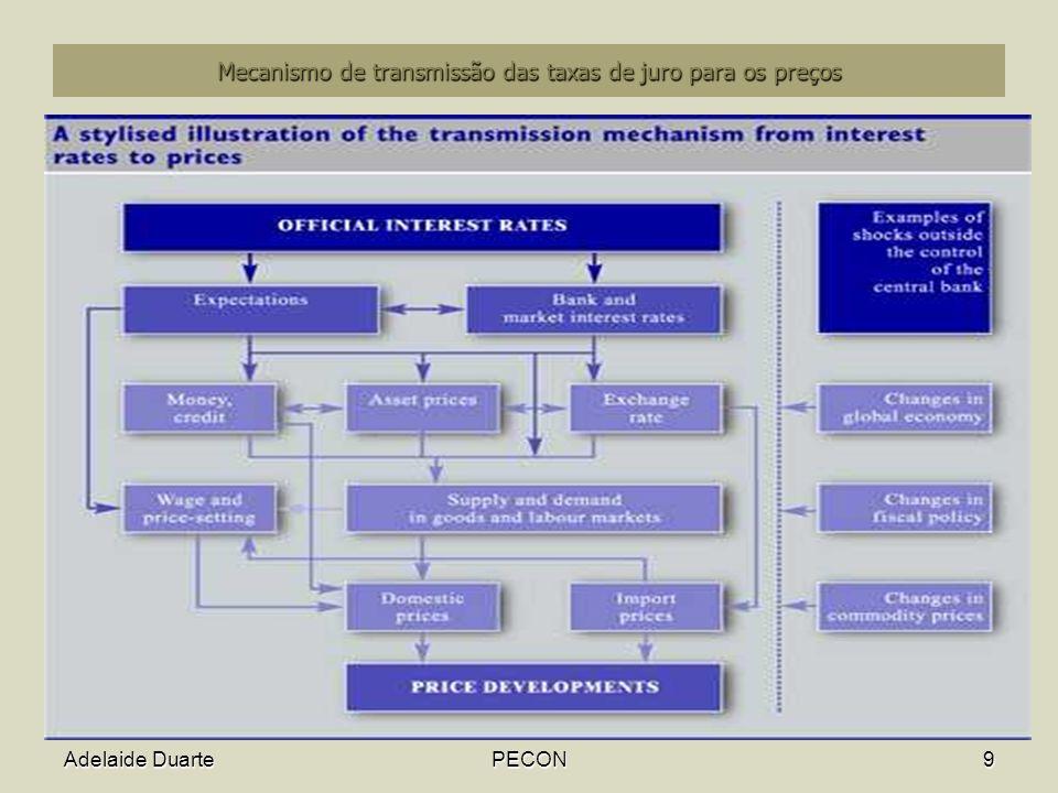 Adelaide DuartePECON9 Mecanismo de transmissão das taxas de juro para os preços