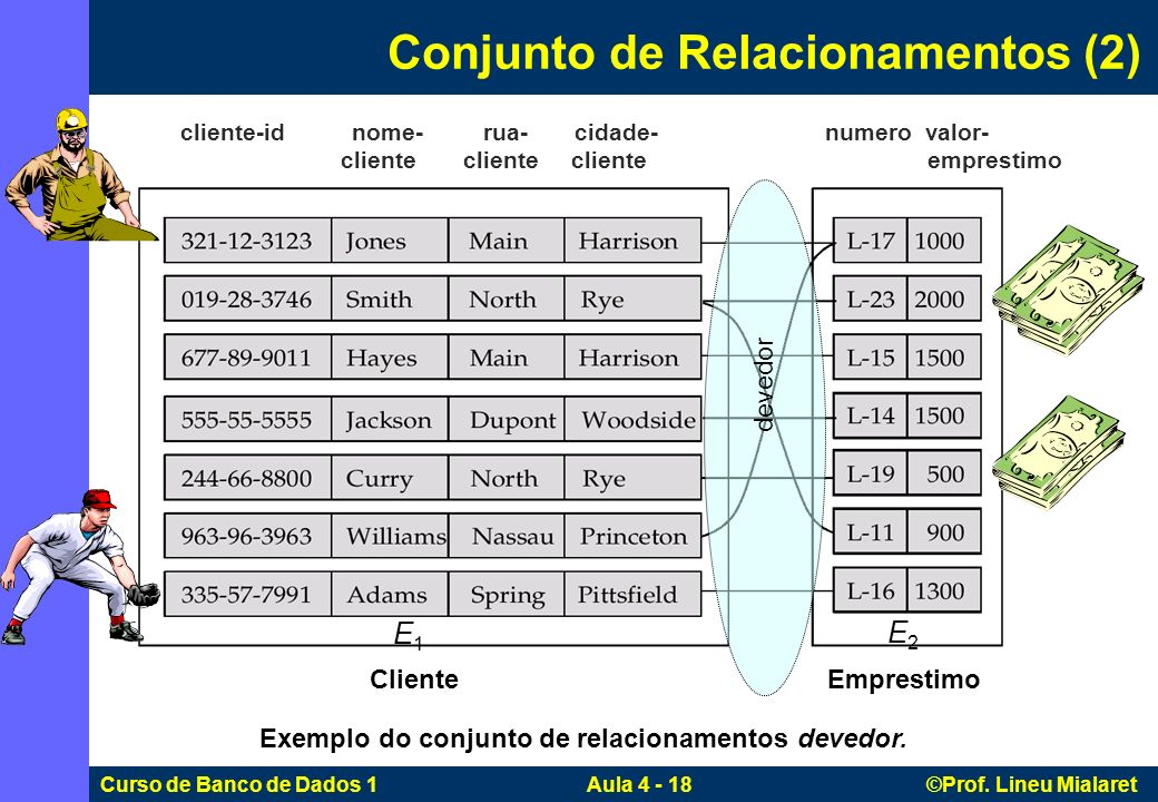 Curso de Banco de Dados 1 Aula 4 - 18 ©Prof. Lineu Mialaret Conjunto de Relacionamentos (2) Exemplo do conjunto de relacionamentos devedor. cliente-id