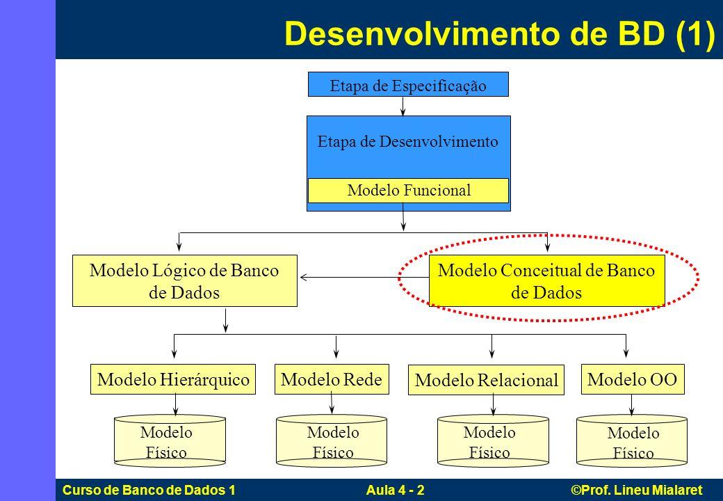 Curso de Banco de Dados 1 Aula 4 - 2 ©Prof. Lineu Mialaret Etapa de Desenvolvimento Etapa de Especificação Modelo Funcional Modelo Lógico de Banco de