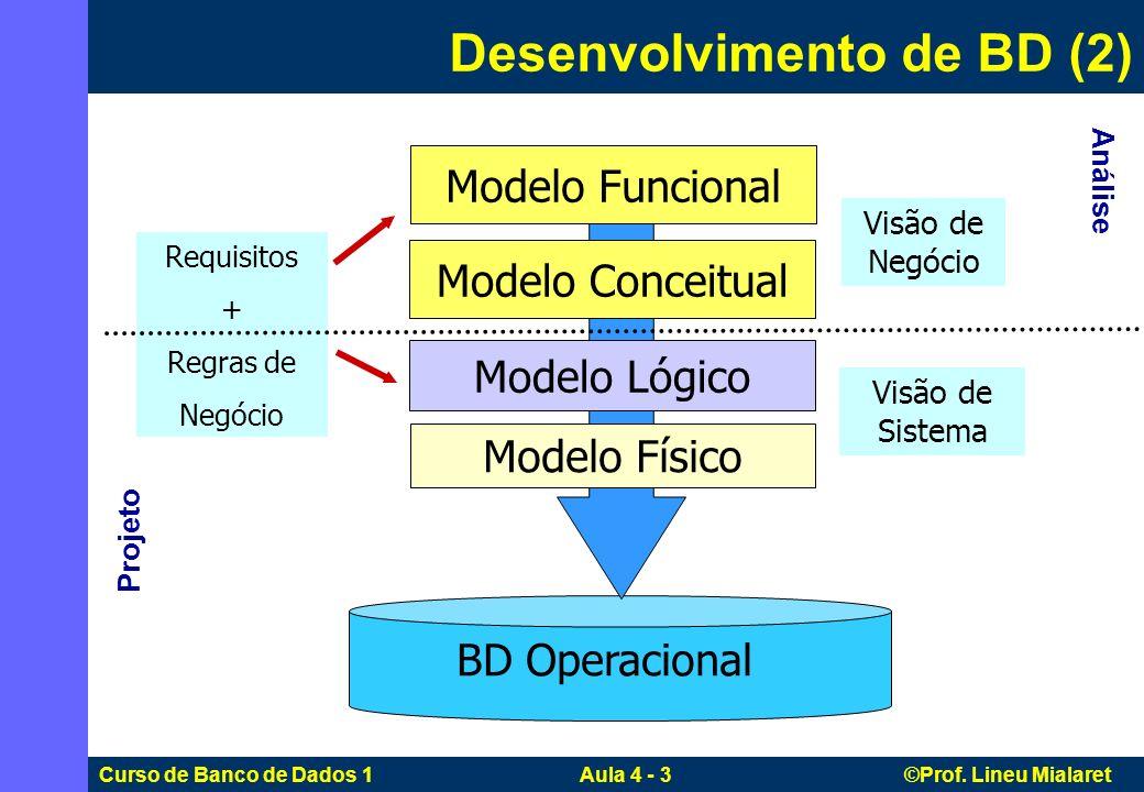 Curso de Banco de Dados 1 Aula 4 - 3 ©Prof. Lineu Mialaret Modelo Físico Modelo Lógico Modelo Conceitual Requisitos + Regras de Negócio BD Operacional