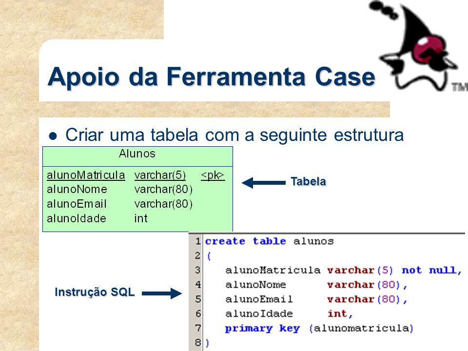 Apoio da Ferramenta Case Criar uma tabela com a seguinte estrutura Instrução SQL Tabela
