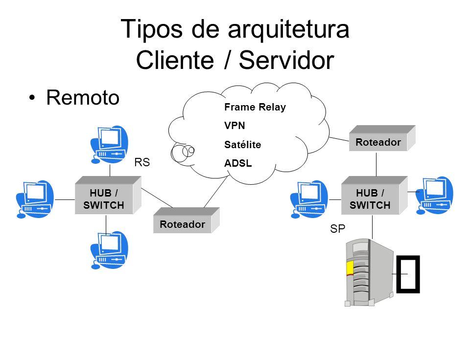Tipos de arquitetura Cliente / Servidor Remoto HUB / SWITCH Roteador HUB / SWITCH Roteador SP RS Frame Relay VPN Satélite ADSL