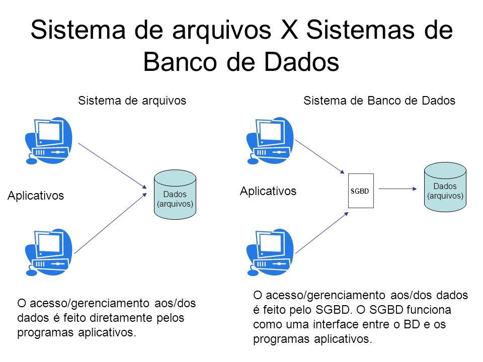 Sistema de arquivos X Sistemas de Banco de Dados O acesso/gerenciamento aos/dos dados é feito diretamente pelos programas aplicativos.