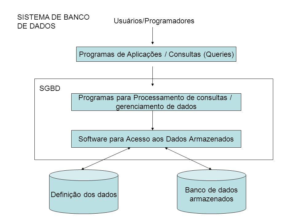 Programas de Aplicações / Consultas (Queries) Usuários/Programadores SISTEMA DE BANCO DE DADOS Programas para Processamento de consultas / gerenciamento de dados Software para Acesso aos Dados Armazenados Definição dos dados Banco de dados armazenados SGBD
