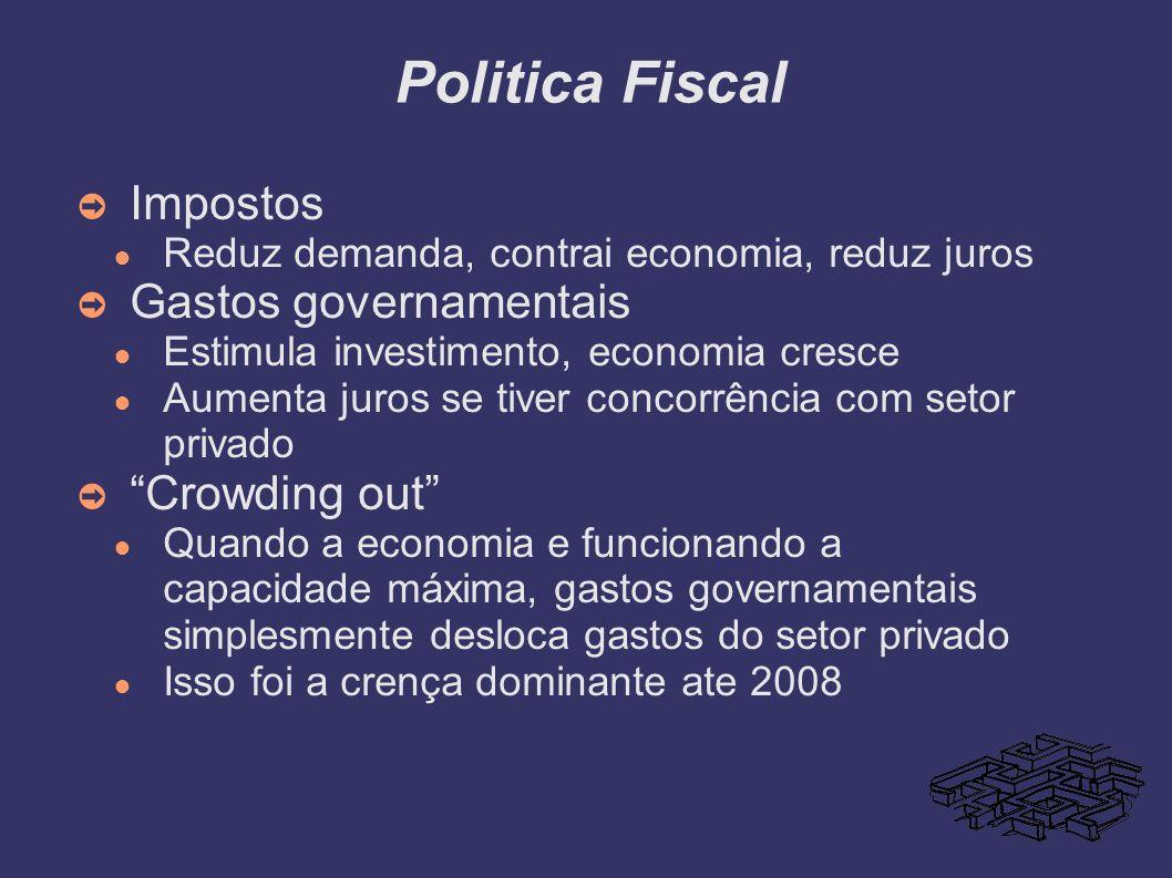 Politica Fiscal Impostos Reduz demanda, contrai economia, reduz juros Gastos governamentais Estimula investimento, economia cresce Aumenta juros se ti