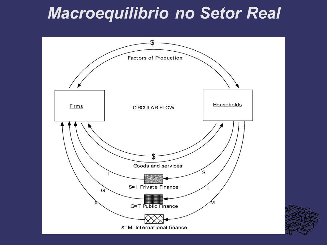 Macroequilibrio no Setor Real