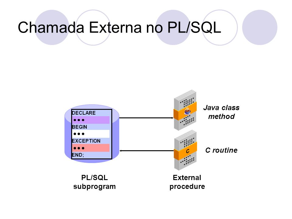 Chamada Externa no PL/SQL PL/SQL subprogram DECLARE BEGIN EXCEPTION END; External procedure Java class method C routine