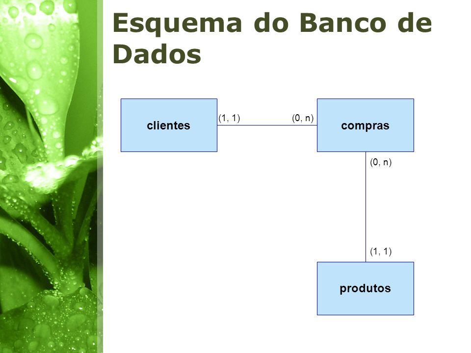 Esquema do Banco de Dados clientescompras produtos (1, 1)(0, n) (1, 1) (0, n)