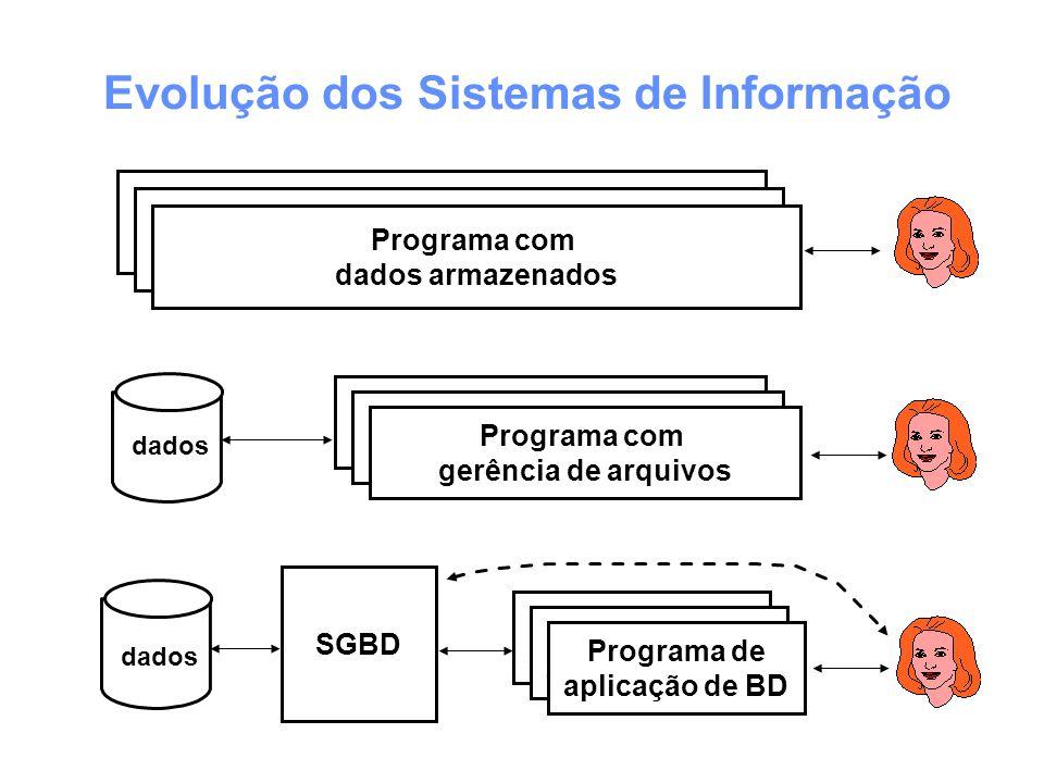 Programa com dados armazenados Programa com gerência de arquivos Programa de aplicação de BD SGBD Programa com gerência de arquivos Programa com gerên