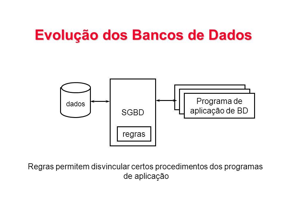 Evolução dos Bancos de Dados Programa de aplicação de BD SGBD Programa de aplicação de BD Programa de aplicação de BD dados regras Regras permitem dis