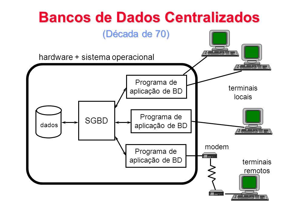 Bancos de Dados Centralizados hardware + sistema operacional Programa de aplicação de BD SGBD Programa de aplicação de BD Programa de aplicação de BD