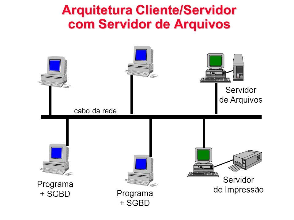 Arquitetura Cliente/Servidor com Servidor de Arquivos Servidor de Arquivos Servidor de Impressão Programa + SGBD Programa + SGBD cabo da rede