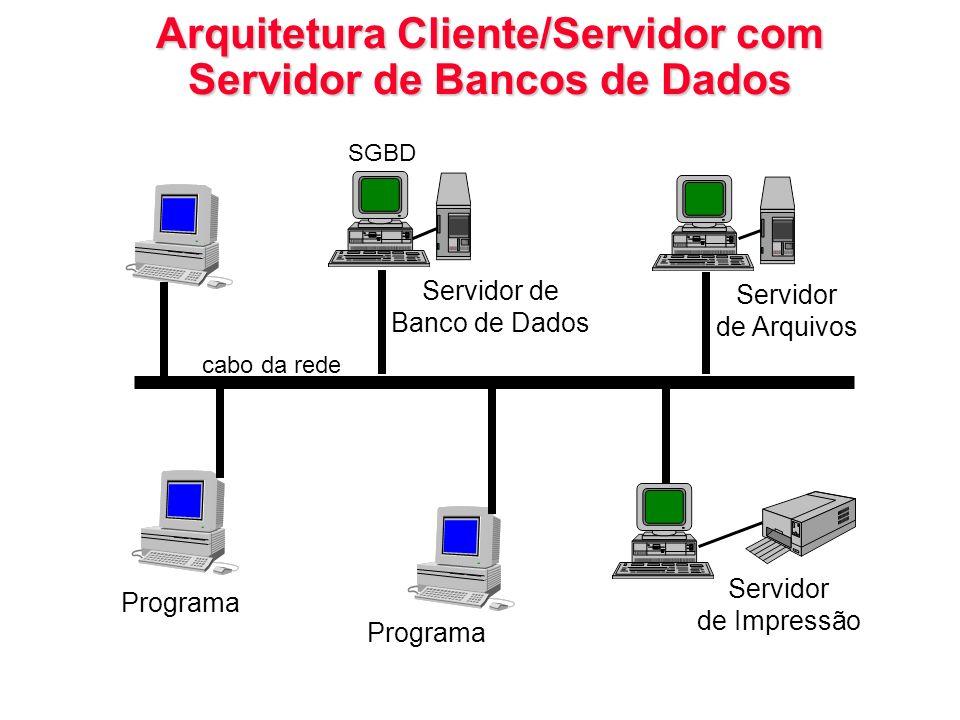 Arquitetura Cliente/Servidor com Servidor de Bancos de Dados Servidor de Arquivos Servidor de Impressão Programa Servidor de Banco de Dados SGBD Progr