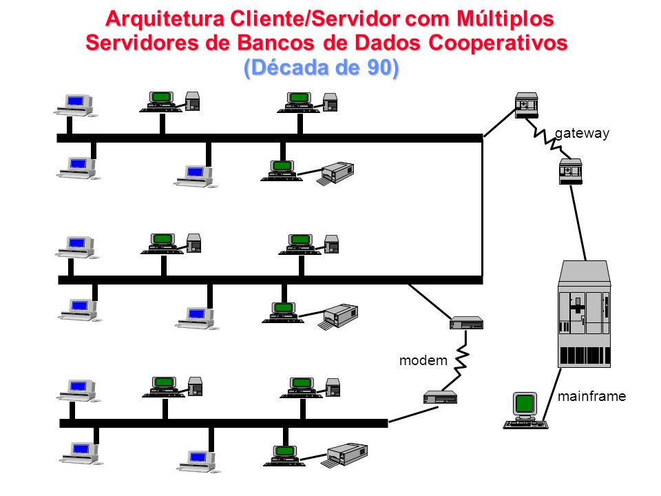 Arquitetura Cliente/Servidor com Múltiplos Servidores de Bancos de Dados Cooperativos Arquitetura Cliente/Servidor com Múltiplos Servidores de Bancos